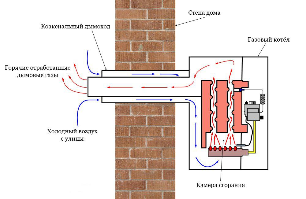 газовый котел с коаксиальной трубой