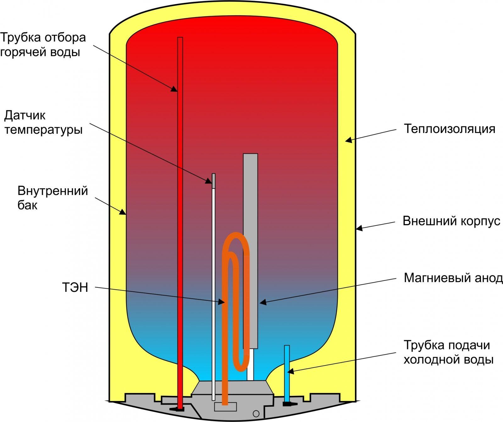 электрический накопительный водонагреватель вид в разрезе