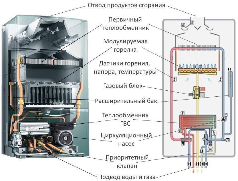как устроен настенный газовый котел