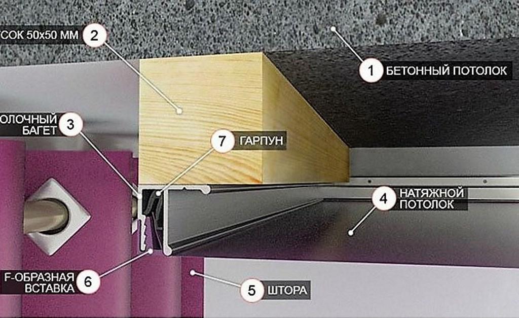 карниз для штор с натяжным потолком фото оформления