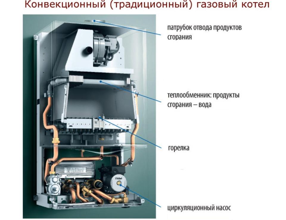 настенный газовый конвекционный котел