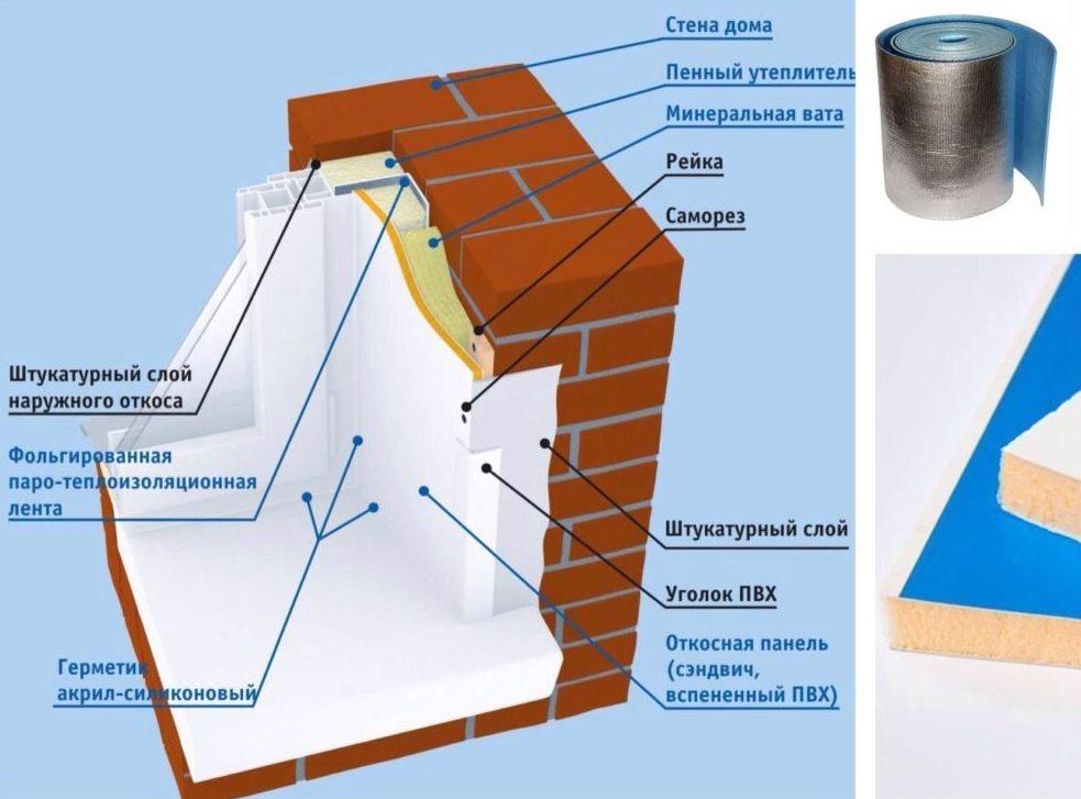 откосы на окна наружные схема