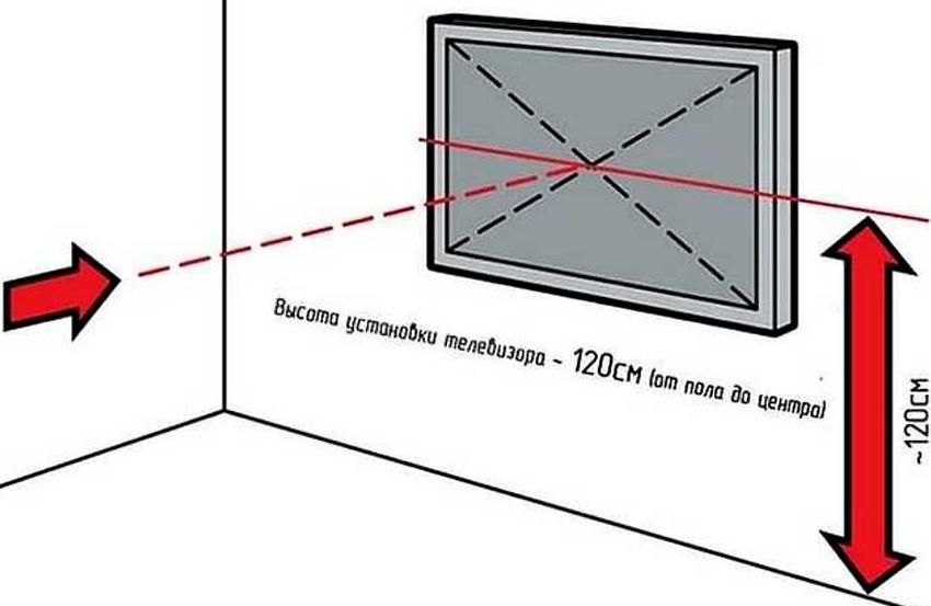 необходимая высота телевизора от пола