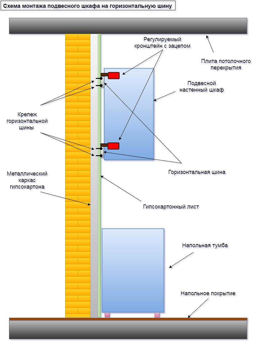Схема подвесного шкафа