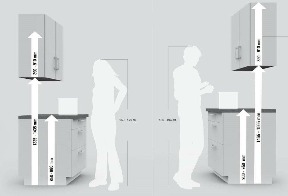 расчет высоты столешницы для кухни